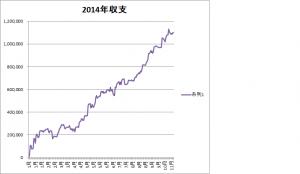 2014収支